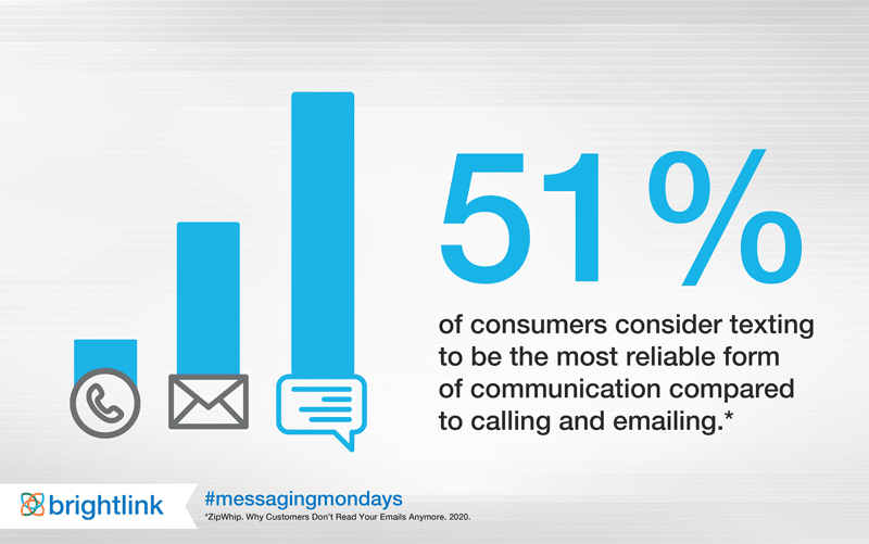 business messaging statistics